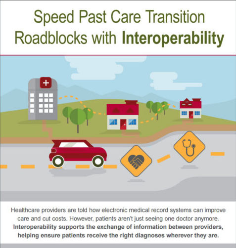 Interoperability by the Numbers Infographic